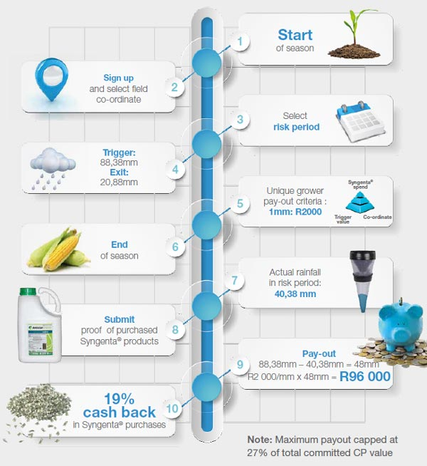 How does AgriClime work